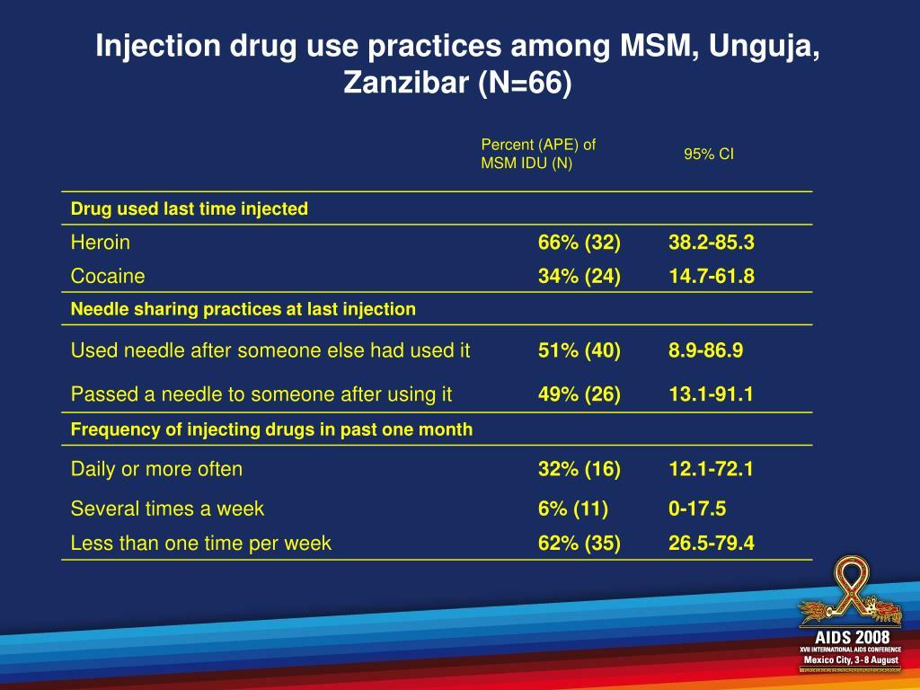 Injection drug use practices among MSM, Unguja, Zanzibar (N=66)