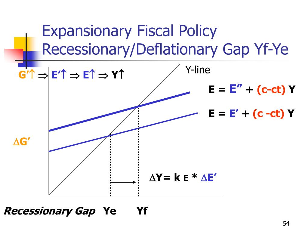 Expansionary Fiscal Policy Recessionary/Deflationary Gap Yf-Ye