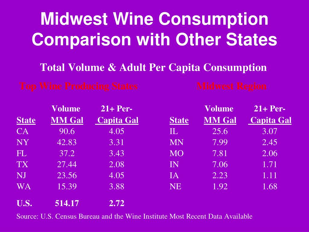 Midwest Wine Consumption