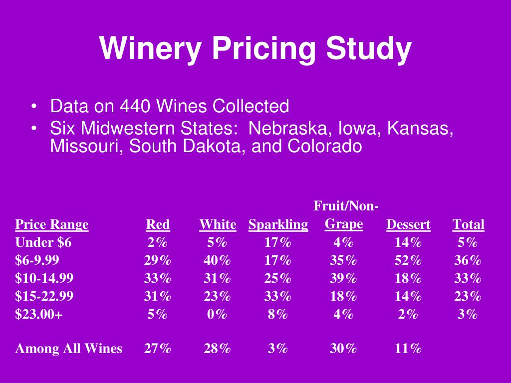 Winery Pricing Study