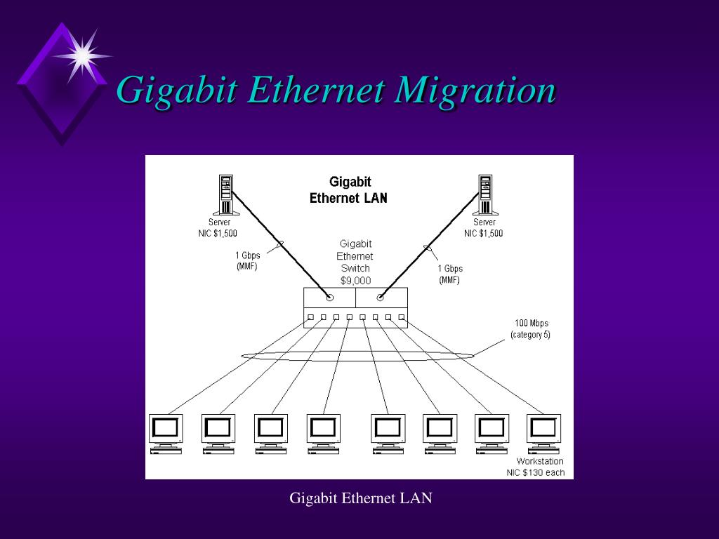 Gigabit Ethernet Migration