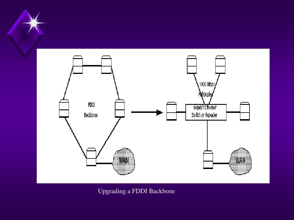 Upgrading a FDDI Backbone