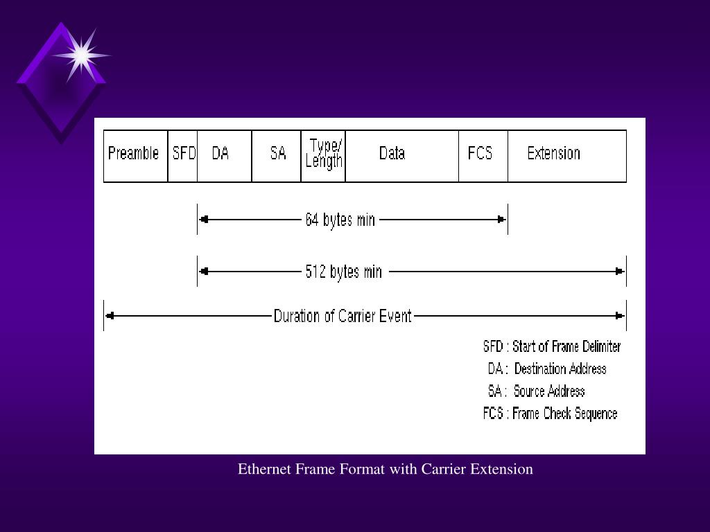 Ethernet Frame Format with Carrier Extension