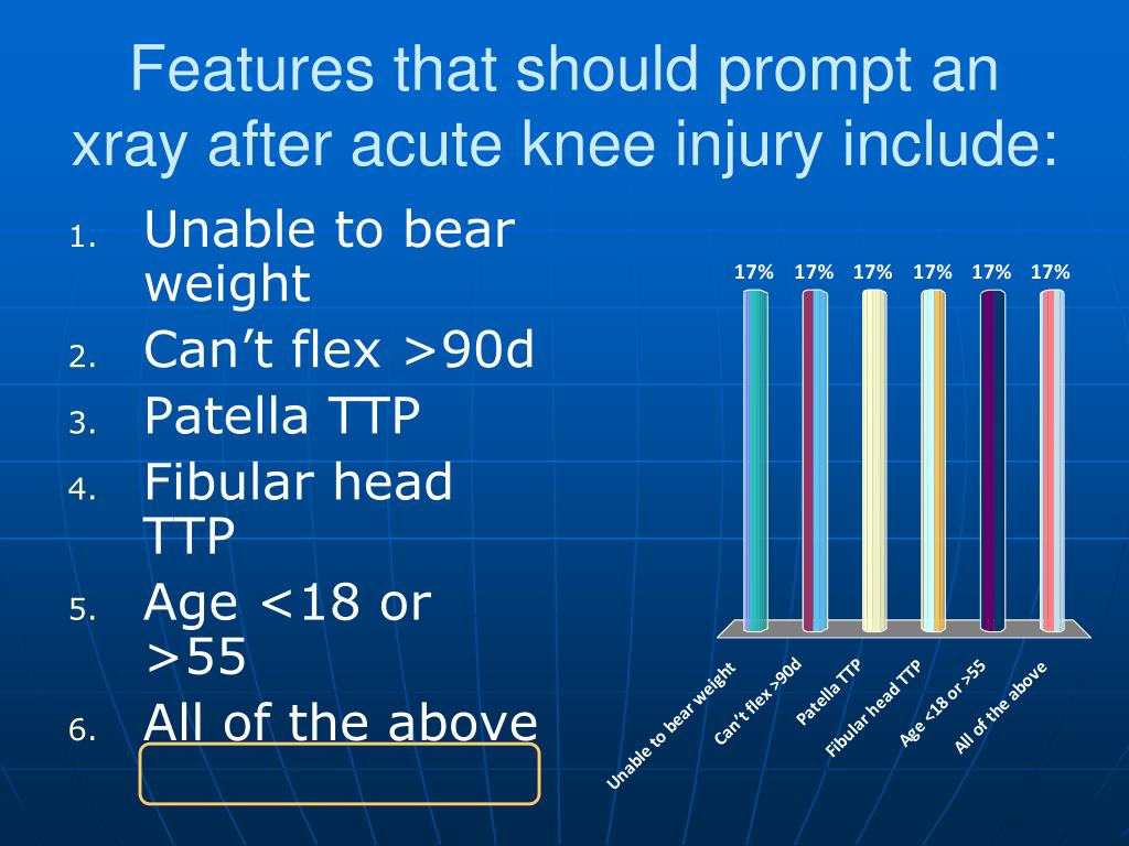Features that should prompt an xray after acute knee injury include:
