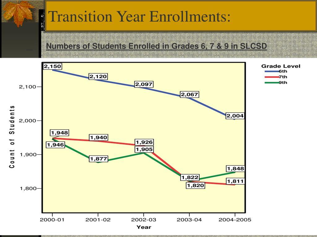 Transition Year Enrollments: