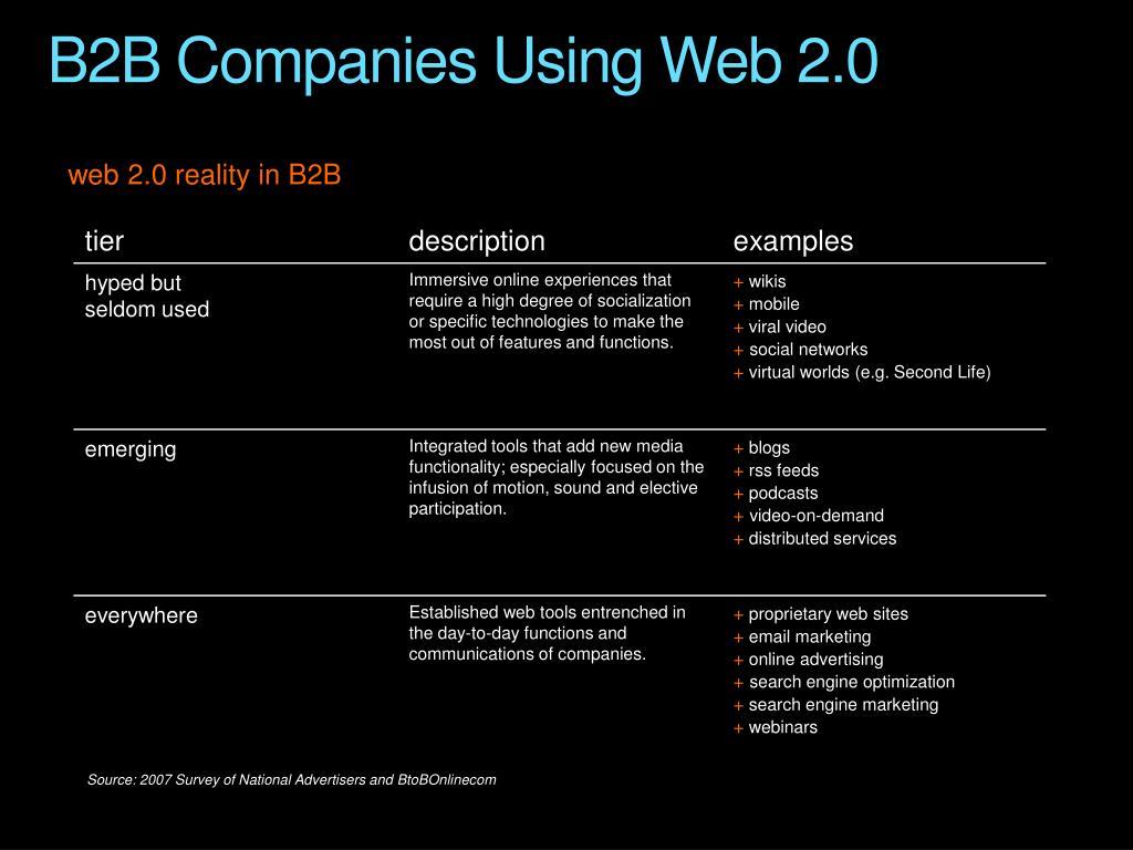 B2B Companies Using Web 2.0