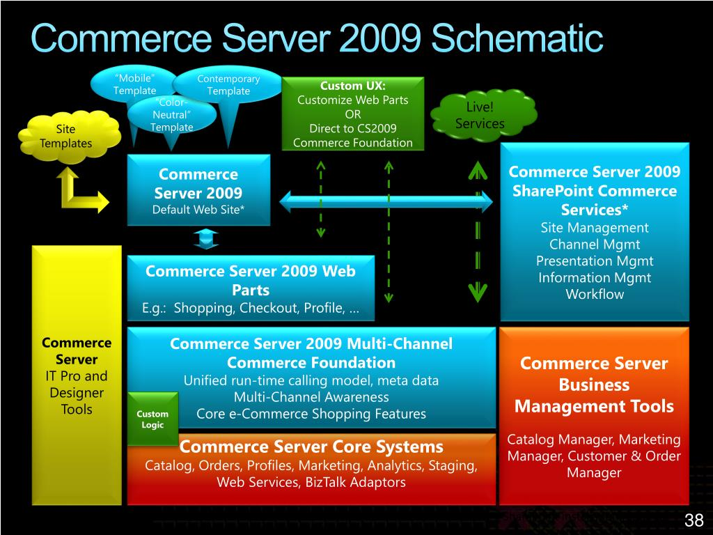 Commerce Server 2009