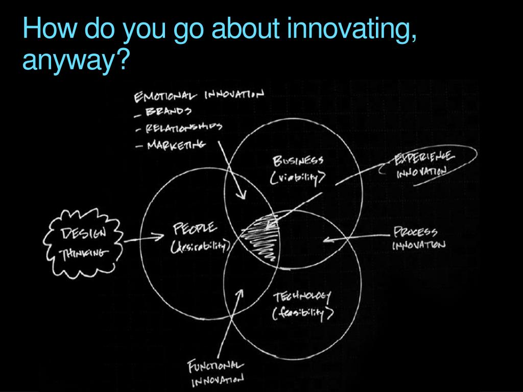 How do you go about innovating, anyway?