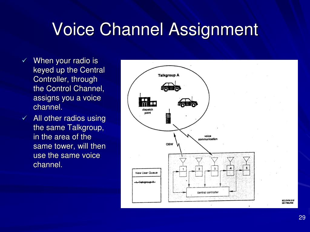 Ppt Communications Training Introduction To 800 Mhz