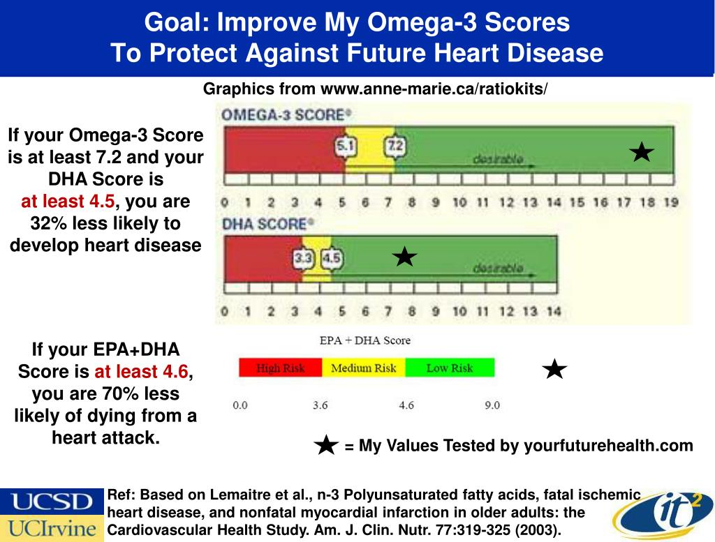 Goal: Improve My Omega-3 Scores