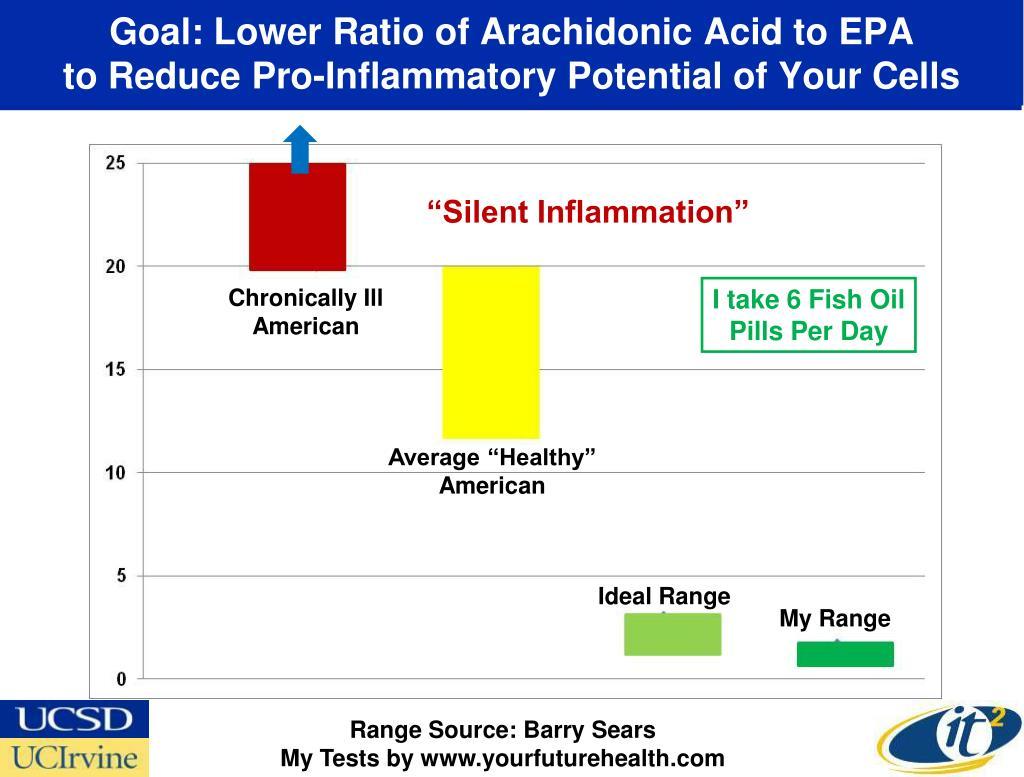Goal: Lower Ratio of Arachidonic Acid to EPA