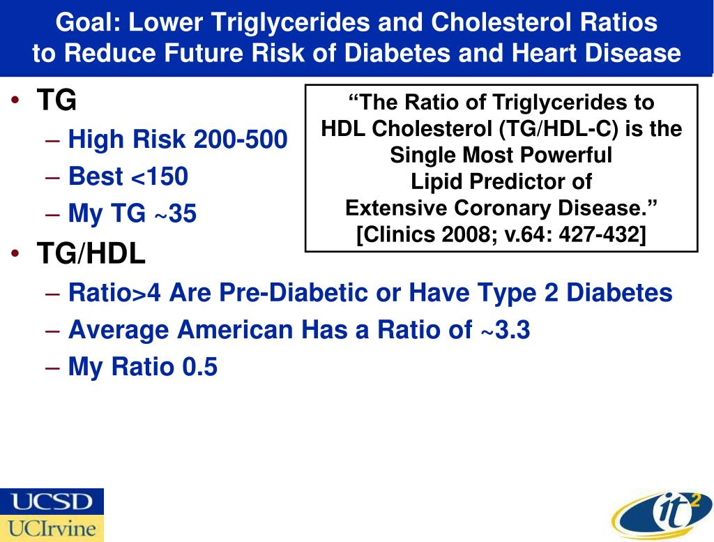 Goal: Lower Triglycerides and Cholesterol Ratios