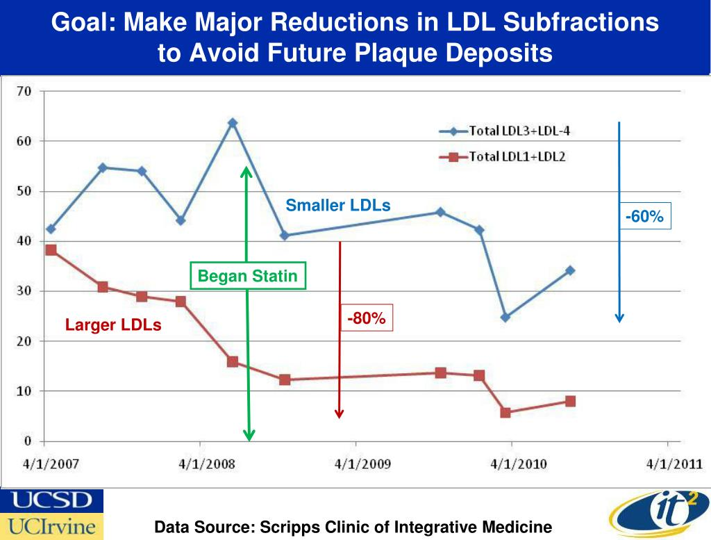 Goal: Make Major Reductions in LDL Subfractions