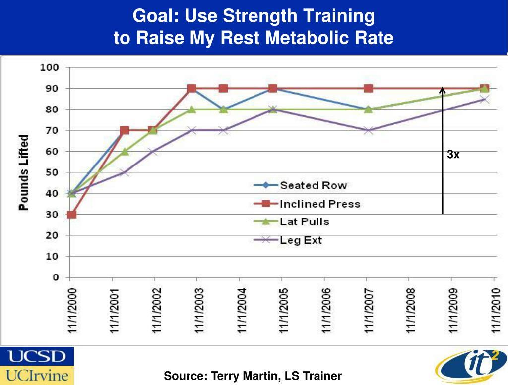 Goal: Use Strength Training
