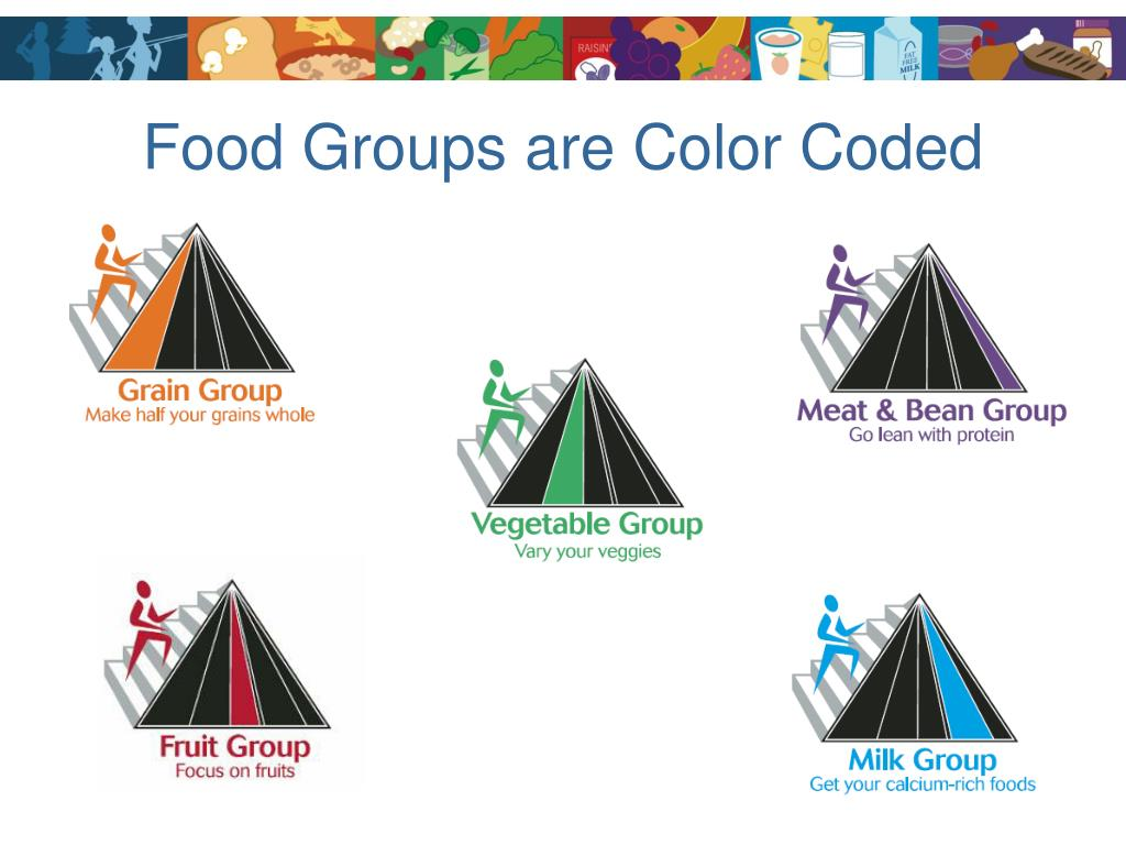Food Groups are Color Coded
