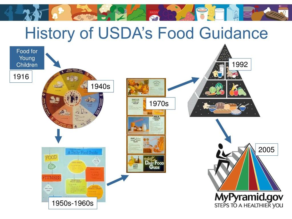History of USDA's Food Guidance
