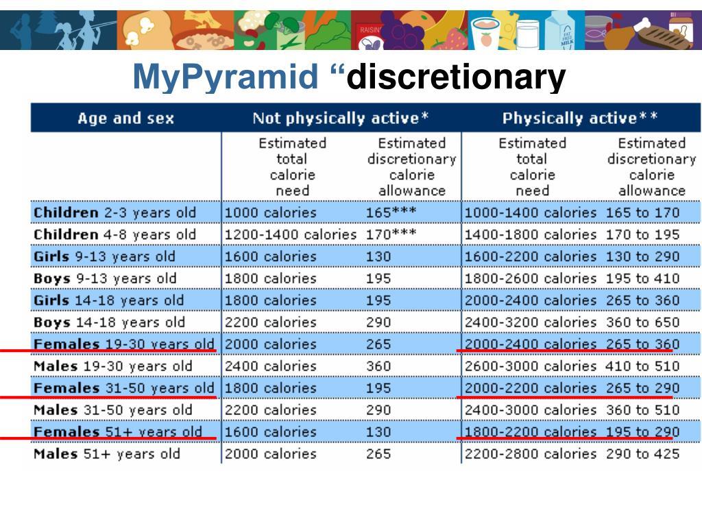 "MyPyramid """