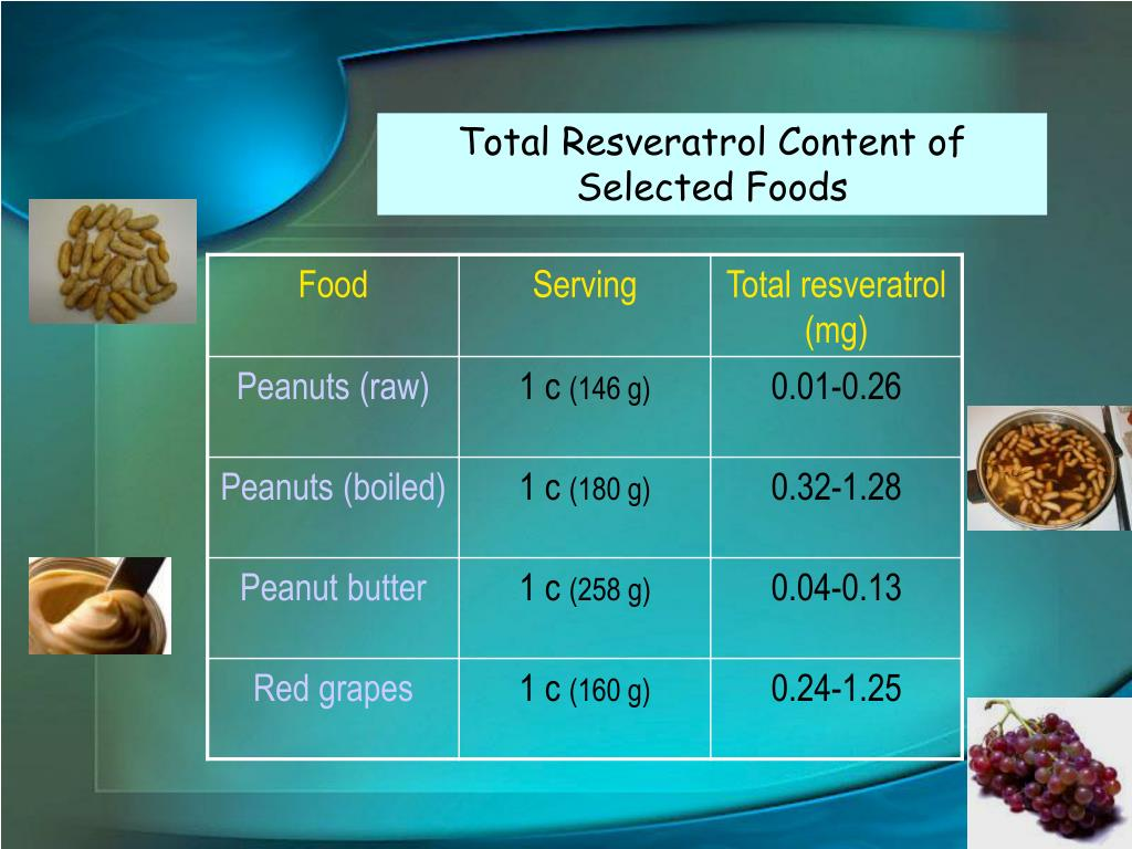 Total Resveratrol Content of Selected Foods