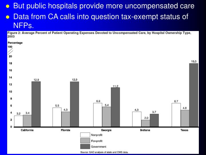 But public hospitals provide more uncompensated care
