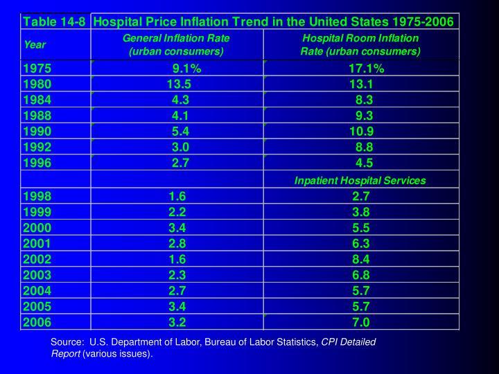 Source:  U.S. Department of Labor, Bureau of Labor Statistics,