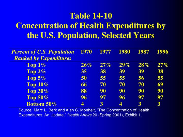 "Source: Marc L. Berk and Alan C. Monheit, ""The Concentration of Health Expenditures: An Update,"""