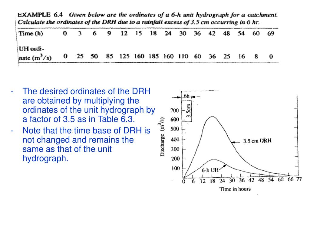 The desired ordinates of the DRH are obtained by multiplying the ordinates of the unit hydrograph by a factor of 3.5 as in Table 6.3.