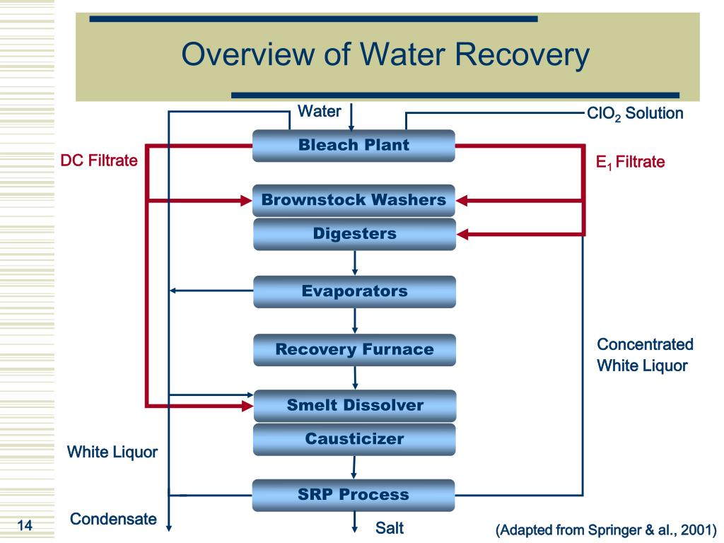 Overview of Water Recovery