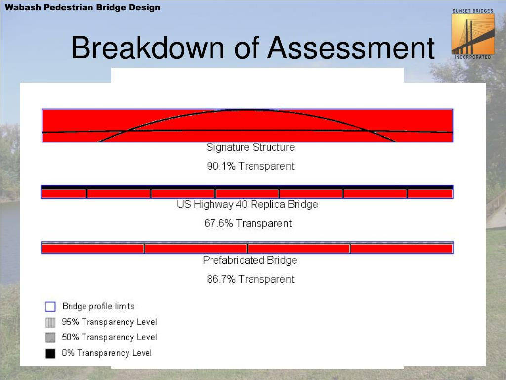 Breakdown of Assessment
