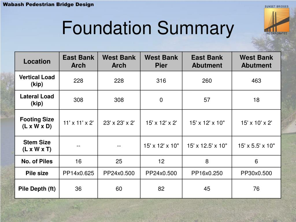 Foundation Summary