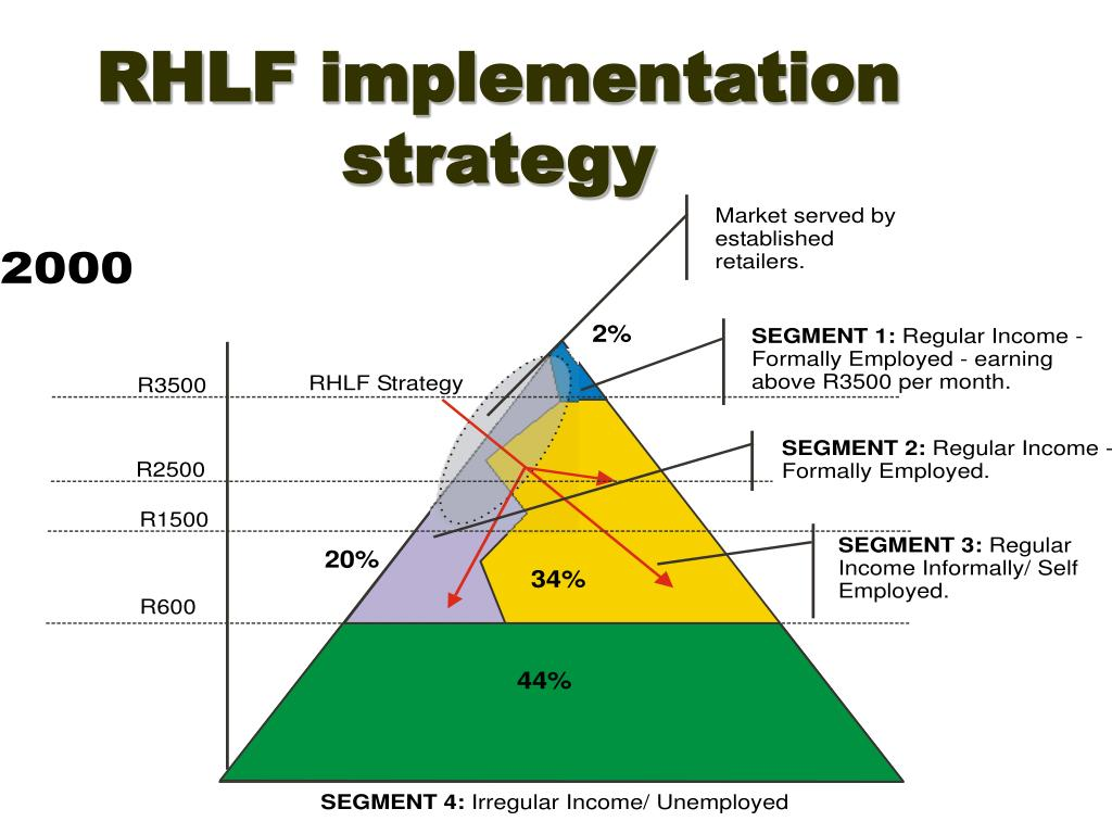RHLF implementation strategy