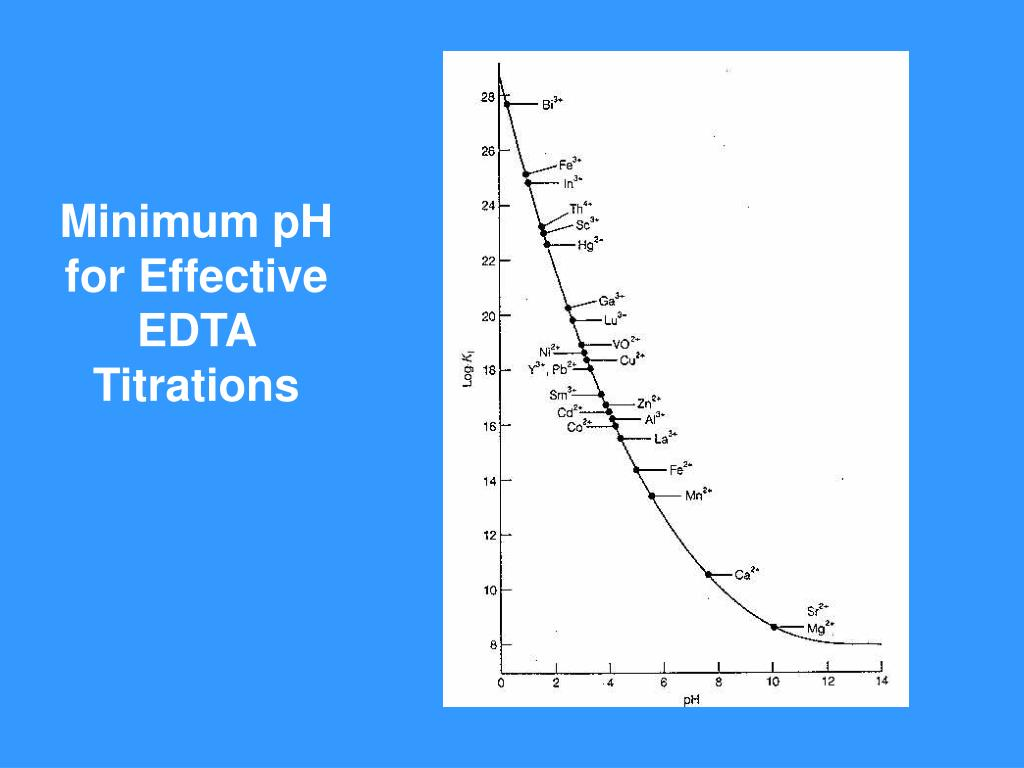 Minimum pH for Effective EDTA Titrations