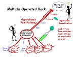 multiply operated back