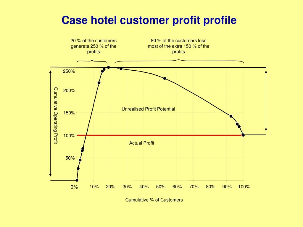 20 % of the customers generate 250 % of the profits