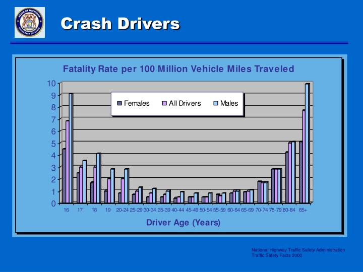 Crash Drivers