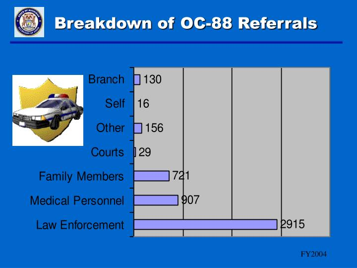Breakdown of OC-88 Referrals