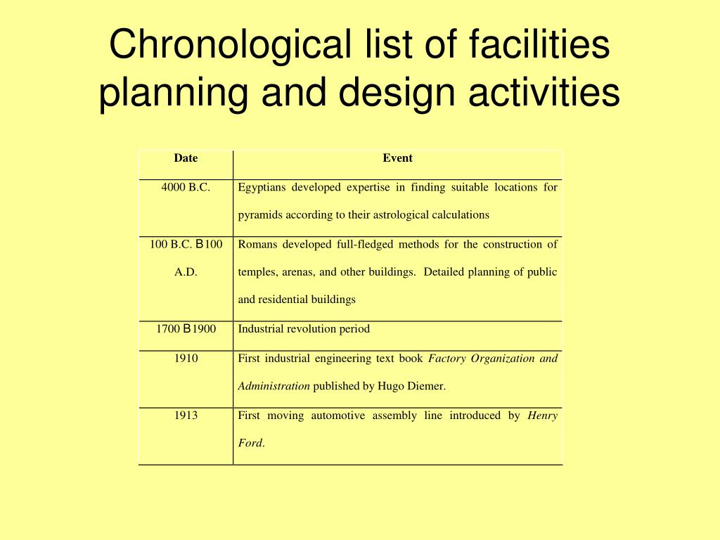 Chronological list of facilities planning and design activities