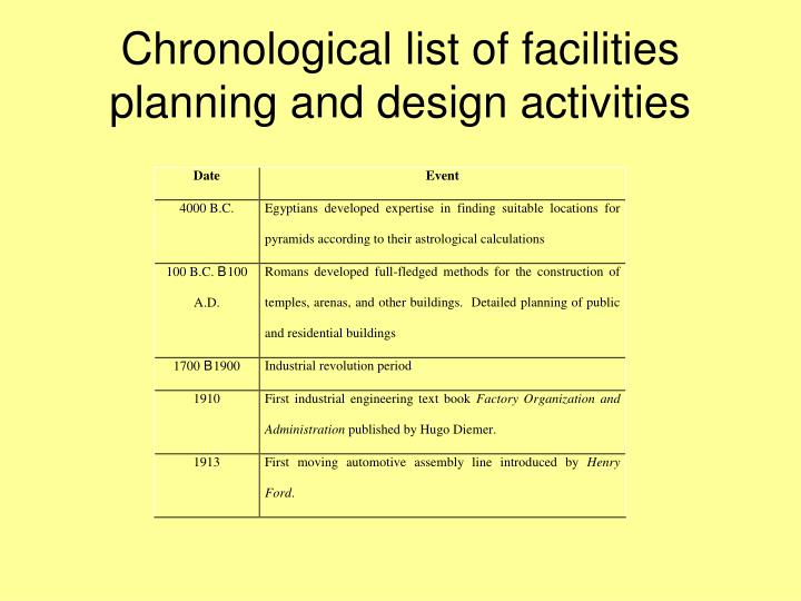 Chronological list of facilities planning and design activities l.jpg