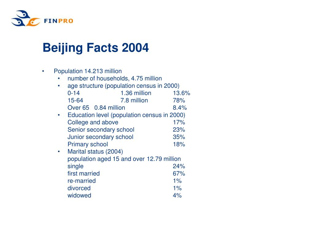 Beijing Facts 2004