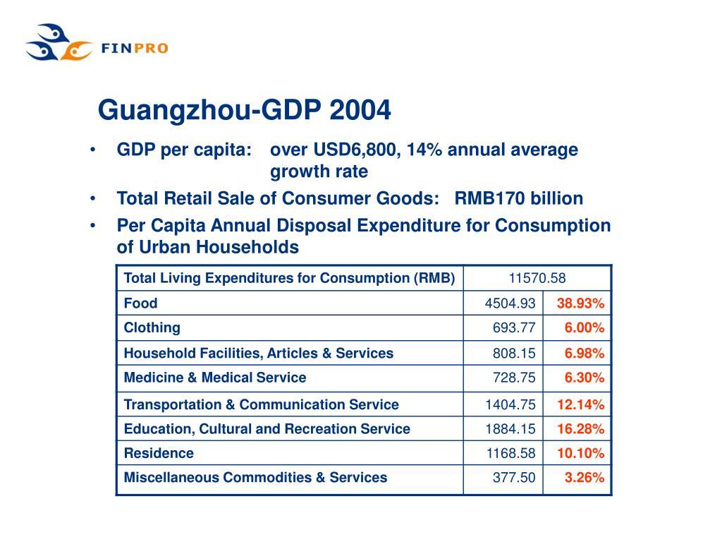 Guangzhou-GDP 2004