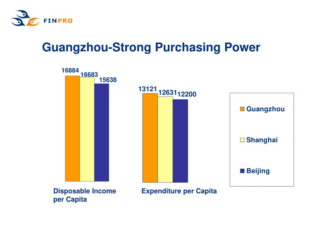 Guangzhou-Strong Purchasing Power