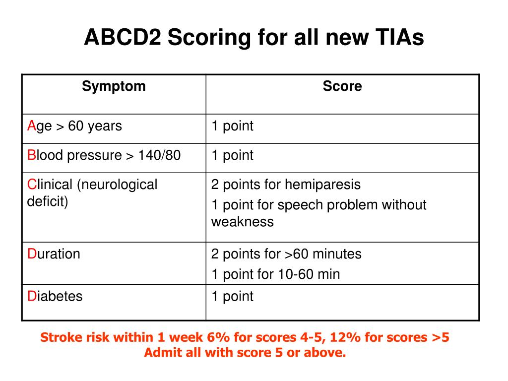 ABCD2 Scoring for all new TIAs