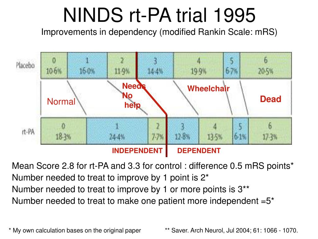 NINDS rt-PA trial 1995