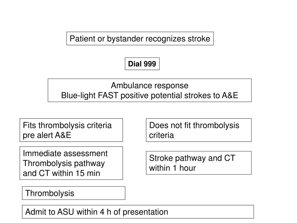 Patient or bystander recognizes stroke