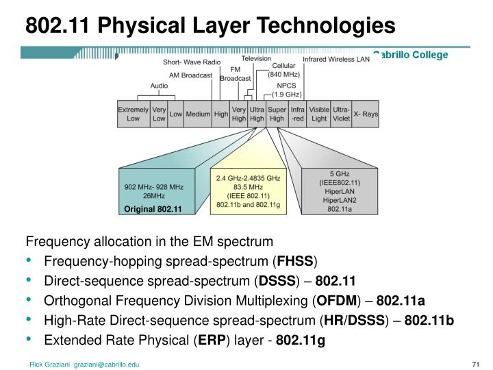802.11 Physical Layer Technologies
