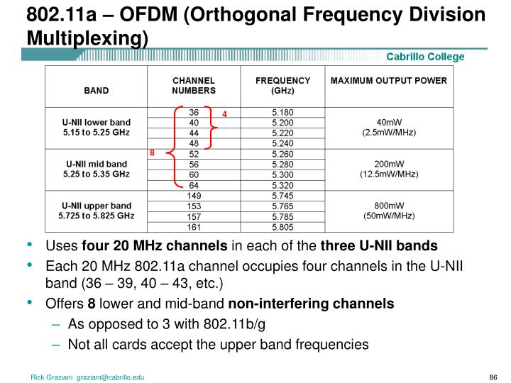 802.11a – OFDM (Orthogonal Frequency Division Multiplexing)