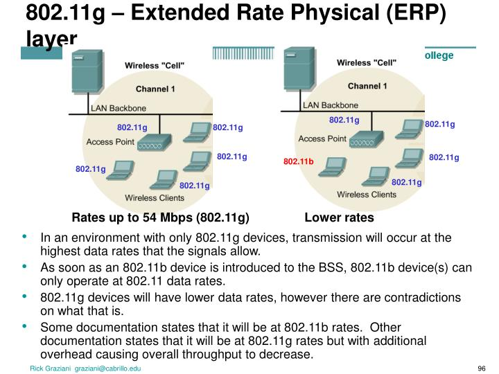 802.11g – Extended Rate Physical (ERP) layer