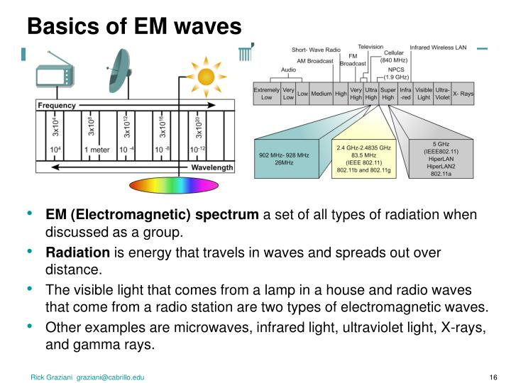 Basics of EM waves