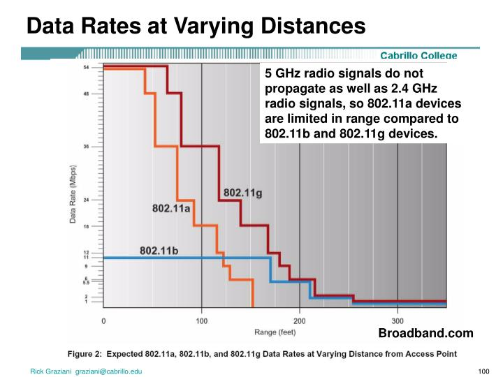 Data Rates at Varying Distances