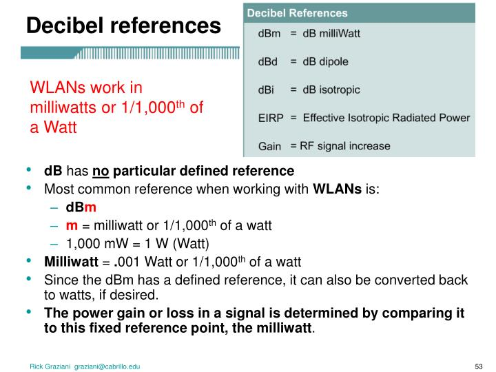 Decibel references