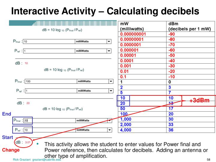 Interactive Activity – Calculating decibels